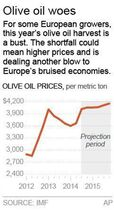 Graphic shows the past, current and projected prices for olive oil; 1c x 3 inches; 46.5 mm x 76 mm;