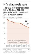 Graphic shows annual number of HIV diagnoses.; 1c x 3 inches; 46.5 mm x 76 mm;