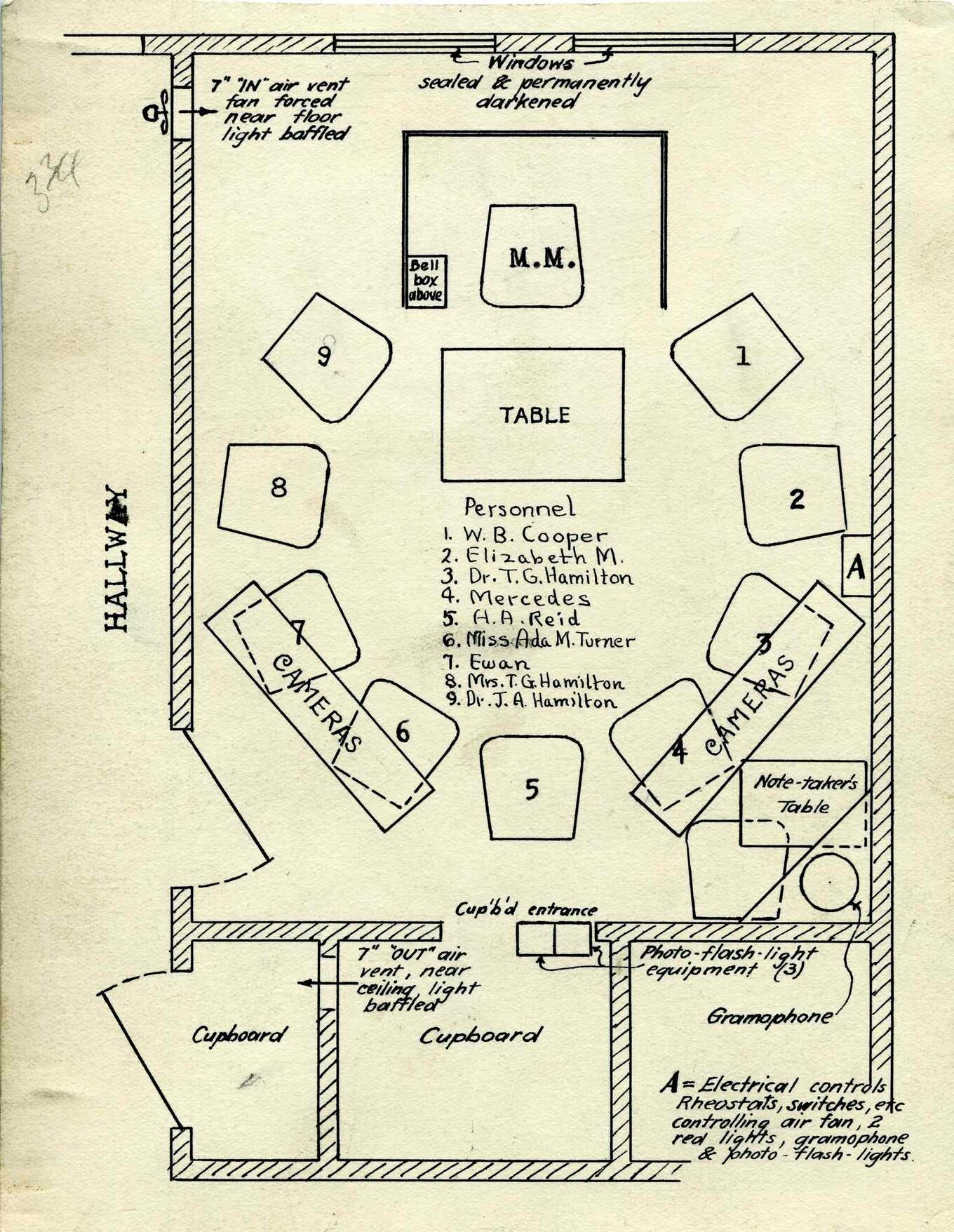 A diagram of the room in the home of Dr. Thomas Glendenning Hamilton where seances were conducted.