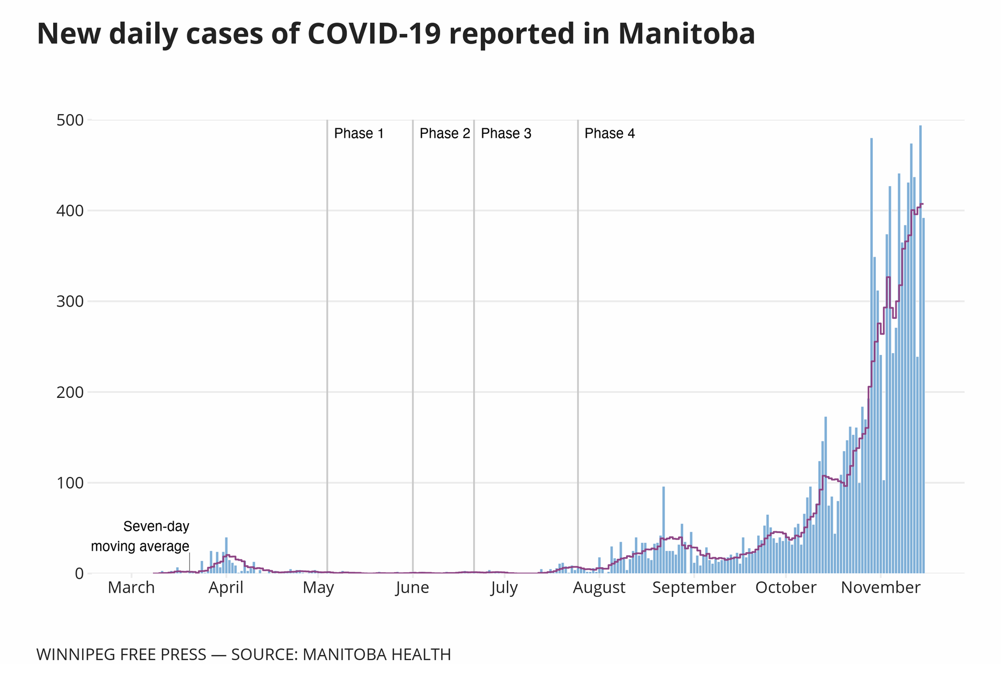 A closer look at the COVID-19 cases in Winnipeg — INTERACTIVE MAP