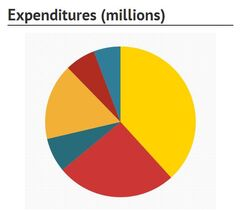 Revenues, expenditures and key figures in Manitoba's 2014 budget.