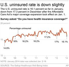 Chart shows the monthly averages of uninsured Americans; 2c x 5 inches; 96.3 mm x 127 mm;