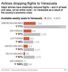 Graphic shows reduction in available seats of major airline flights to Venezuela in 2014 compared to 2013; 2c x 3 1/2 inches; 96.3 mm x 88 mm;