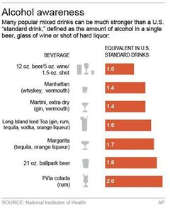 Graphic shows alcohol content of certain popular drinks; 2c x 4 inches; 96.3 mm x 101 mm;