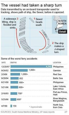 Detailed map shows final path of the ferry. A table of the worst ferry disasters is included.; 2c x 7 inches; 96.3 mm x 177 mm;