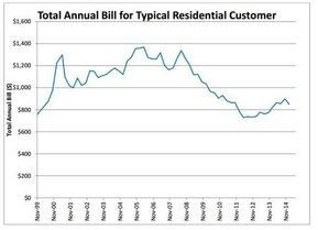 As a result of these rate changes approved by the Public Utilities Board, the annual bill decrease for a typical residential customer is $50 or 5.5 per cent.   A graph of the historical annual bill for typical residential customers.