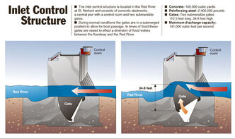 How the floodway inlet control structure works.