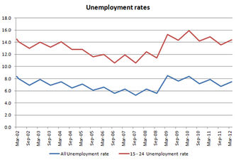 In May 2012 the unemployment rate for Canadians under age 25 was 16.3 -- more than twice the overall unemployment rate of 7.4.