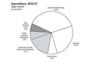 2012 budgeted expenditures