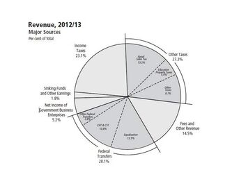 2012 budgeted revenues