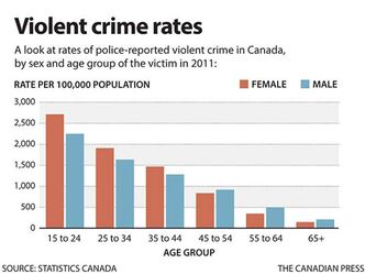 Violent crime rates in Canada are outlined in a chart.