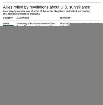 Graphic shows country-by-country look allegations of spying by the U.S. National Security Agency and reaction; 3c x 5 inches; 146 mm x 127 mm;