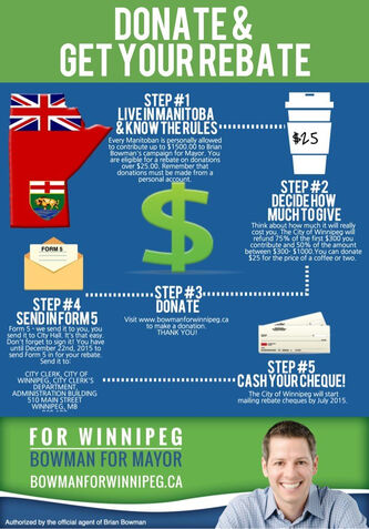 Bowman campaign fundraising infographic
