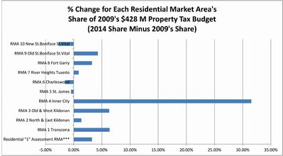 The above graph shows the change in each Residential Market Area's share of the city's property tax budget.