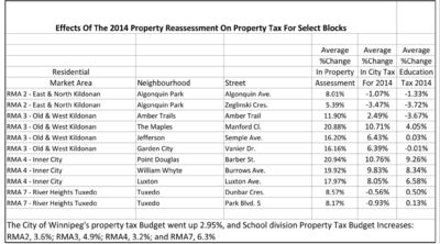 The above graph, compiled by Mynarski Coun. Ross Eadie using city-provided data, shows the difference in property tax changes on different blocks in areas across the city.