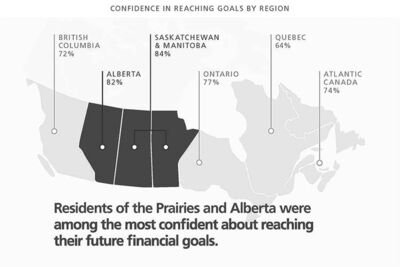 Residents of the Prairies and Alberta were among the most confident about reaching their future financial goals.