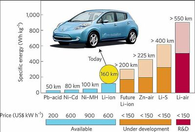 Chart showing current and future EV battery development, with estimated driving distances (miles) and battery-pack prices (US dollars).