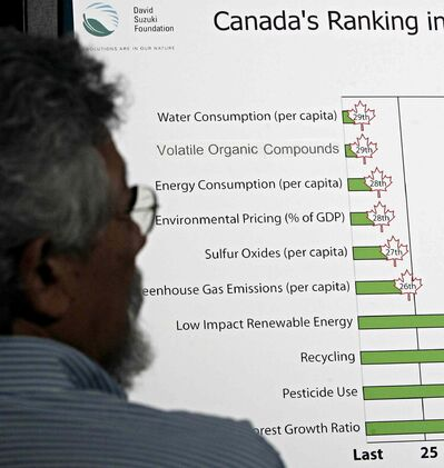 David Suzuki looks at Canada's ranking in a report released in 2005 by the David Suzuki Foundation, audited by the Canada Revenue Agency for its political activities.