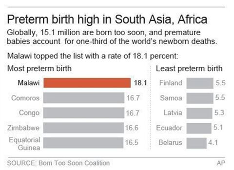EMBARGOED 7:01 p.m. Chart compares country data on preterm births.; 2c x 5 inches; 96.3 mm x 127 mm;