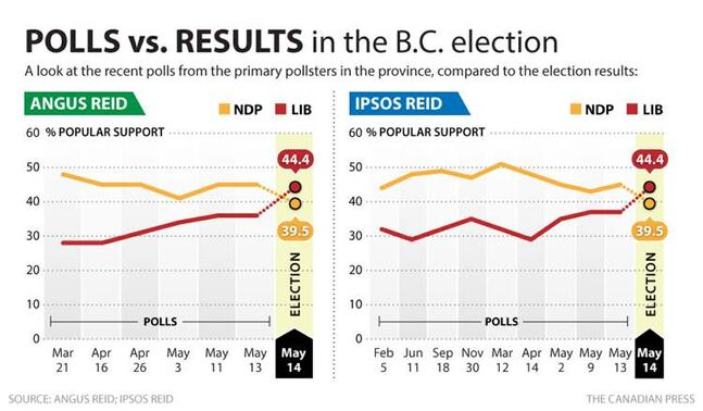 Polls vs. results in the B.C. election
