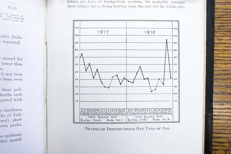 The 1918 annual report of the City of Winnipeg health department illustrates the spike in the number of infant deaths.