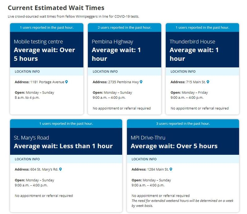 The wait time tracker shows the average wait time reported by Winnipeggers for each testing location in the city.