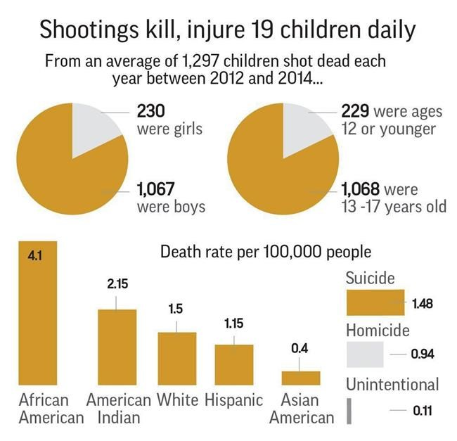 Shootings kill or injure 19 USA  children each day