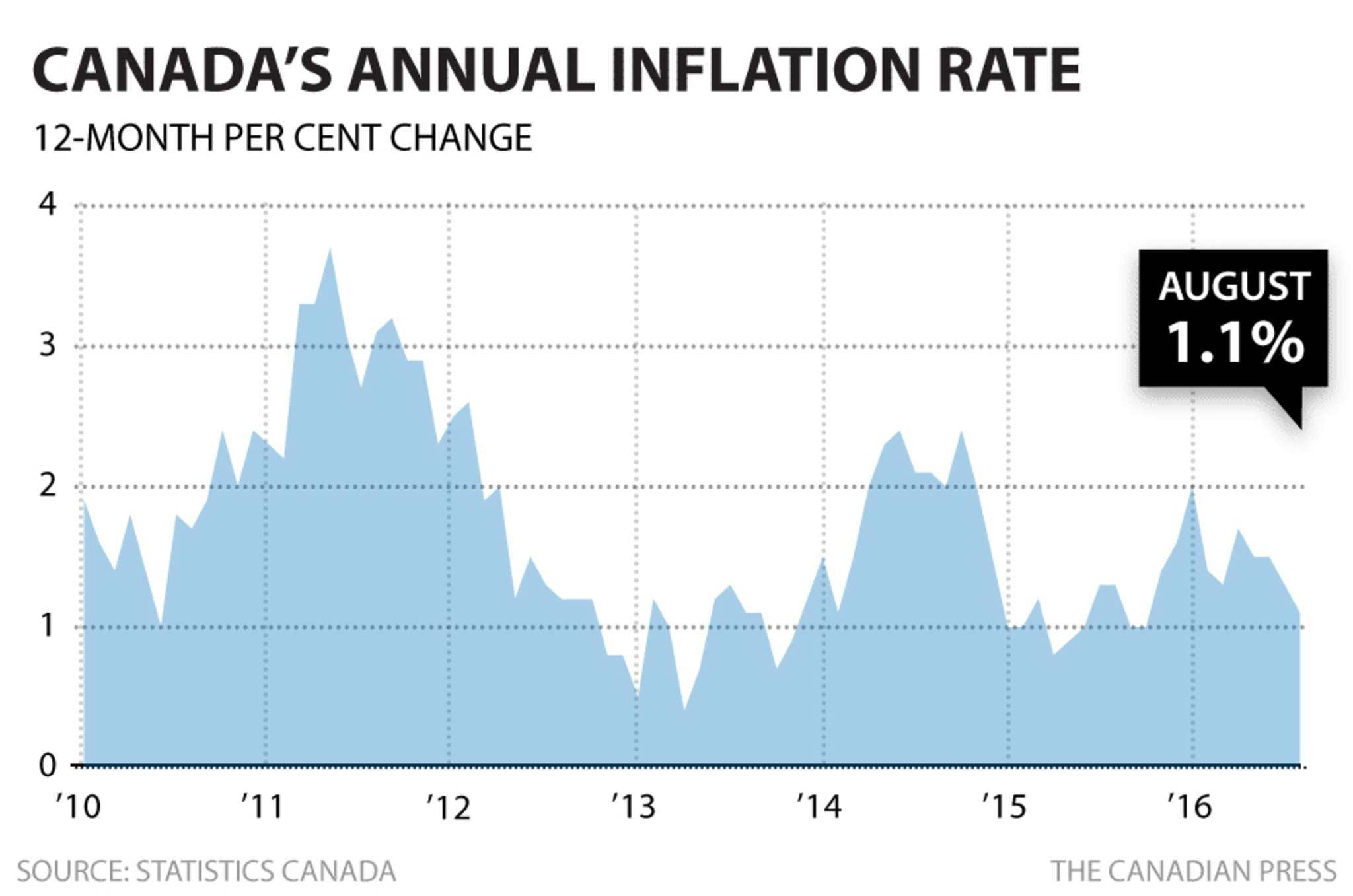Canada's Annual Inflation Slowed in August
