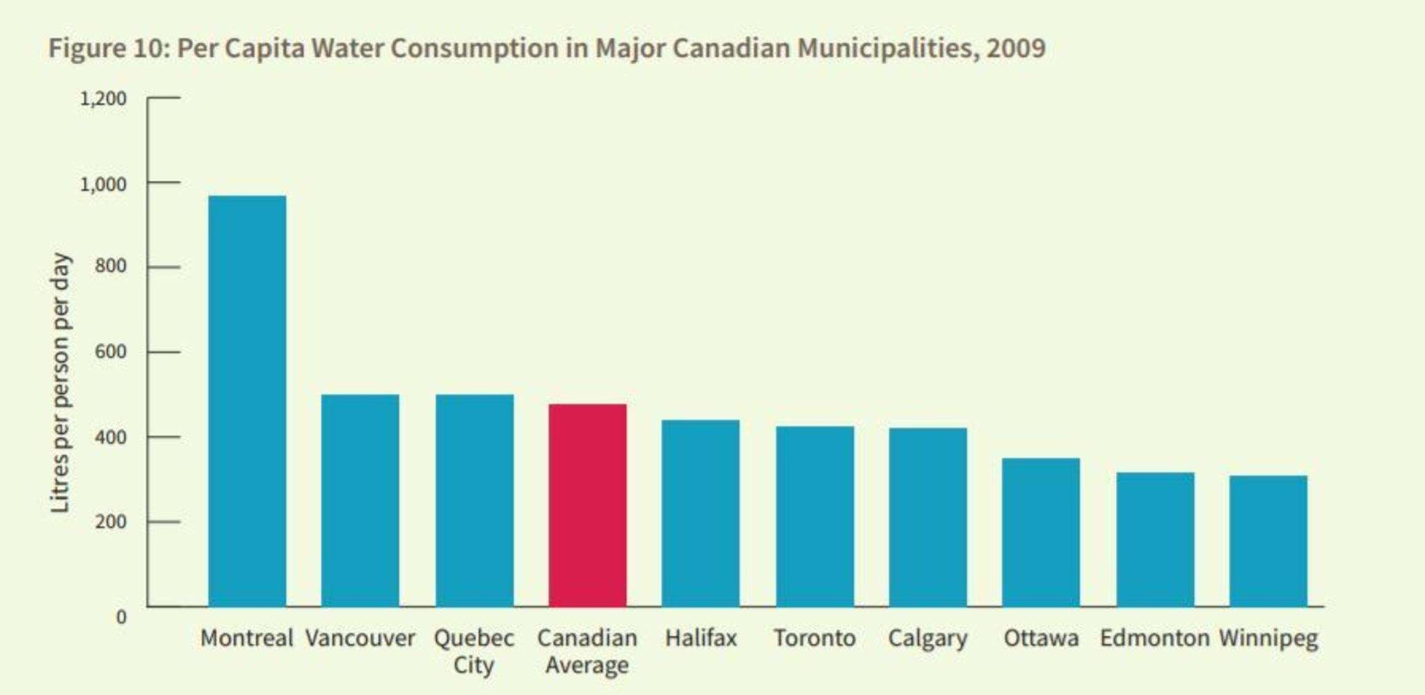 CANADA'S ECOFISCAL COMMISION / STATISTICS CANADA</p><p>Overall water volume (per person, per day) produced by treatment plants in major Canadian cities.</p>