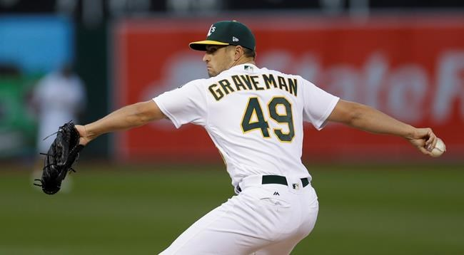 Righty Kendall Graveman goes on DL with strained shoulder