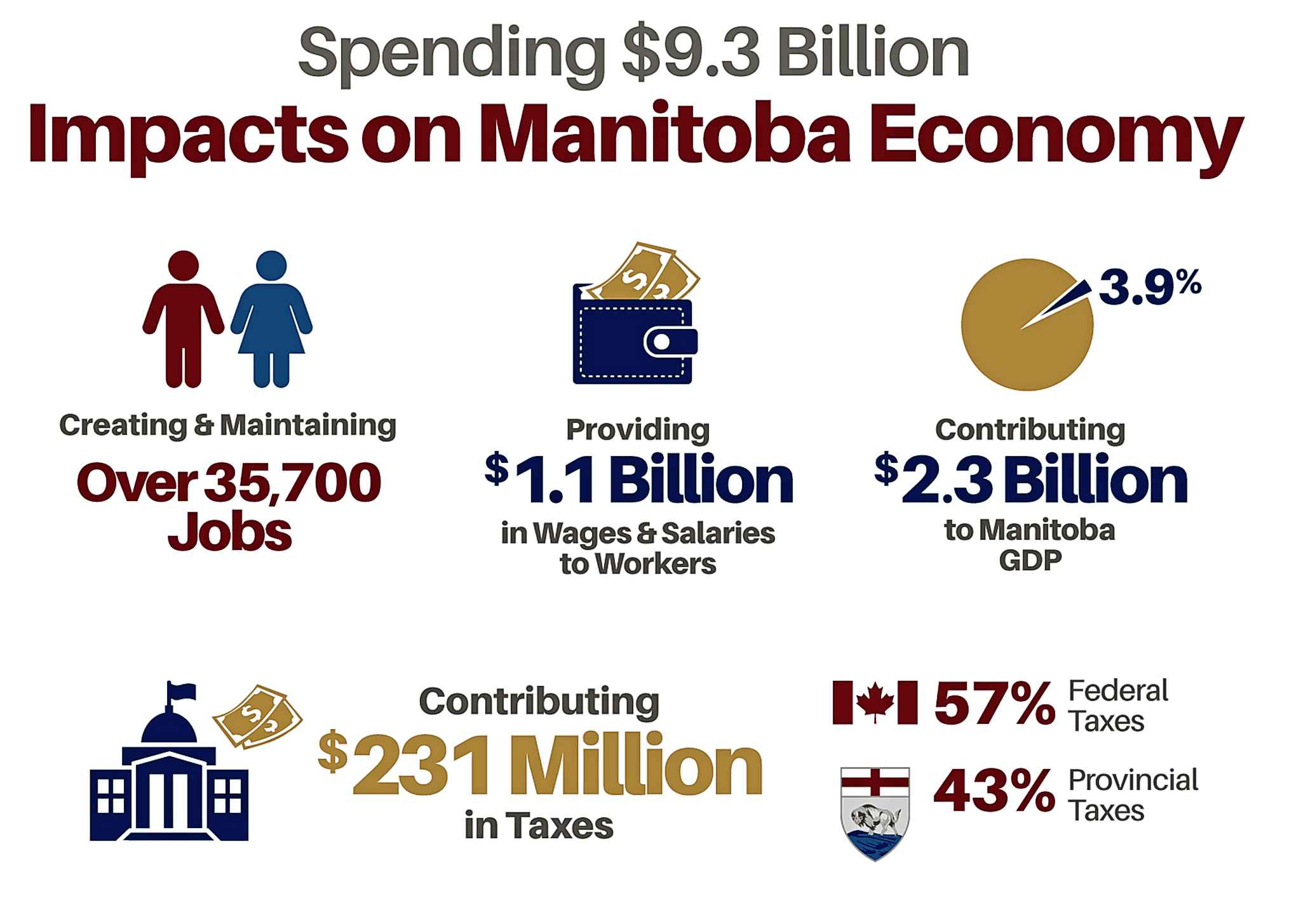 A graphic from the report titled Indigenous Contributions to the Manitoba Economy released earlier this month. (Supplied)
