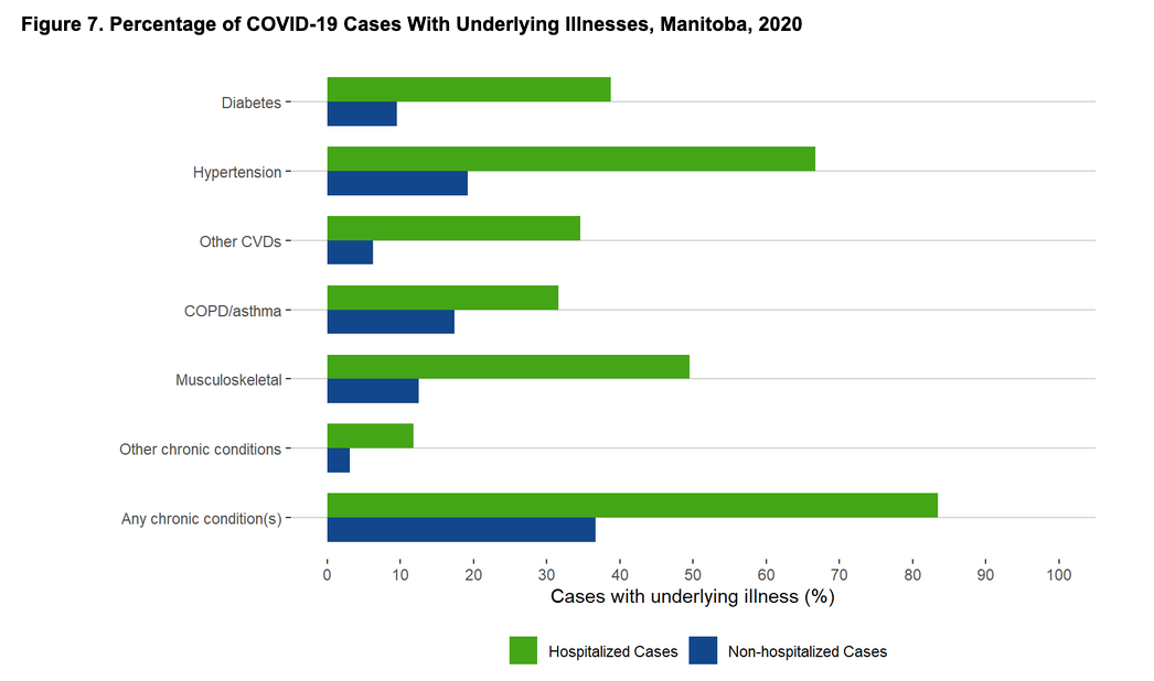 Percentage of COVID-19 Cases With Underlying Illnesses, Manitoba, 2020