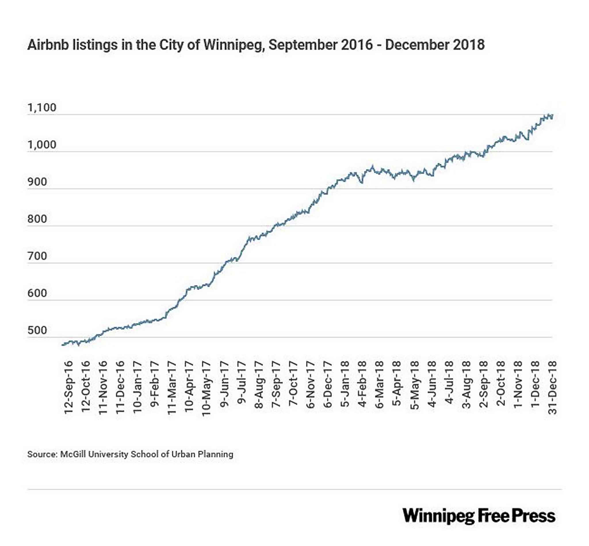 Graphic showing growth of airbnb in Winnipeg