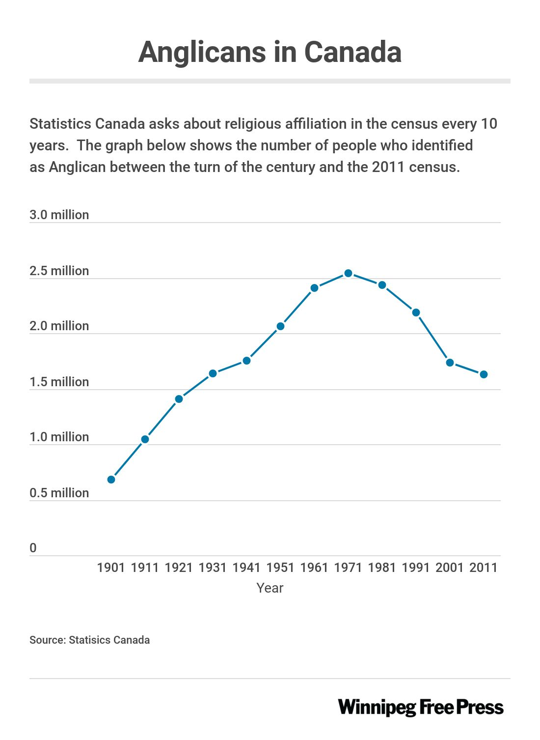Graphic showing change in number of Canadians who say they are affiliated with the Anglican church between 1901 and 2011