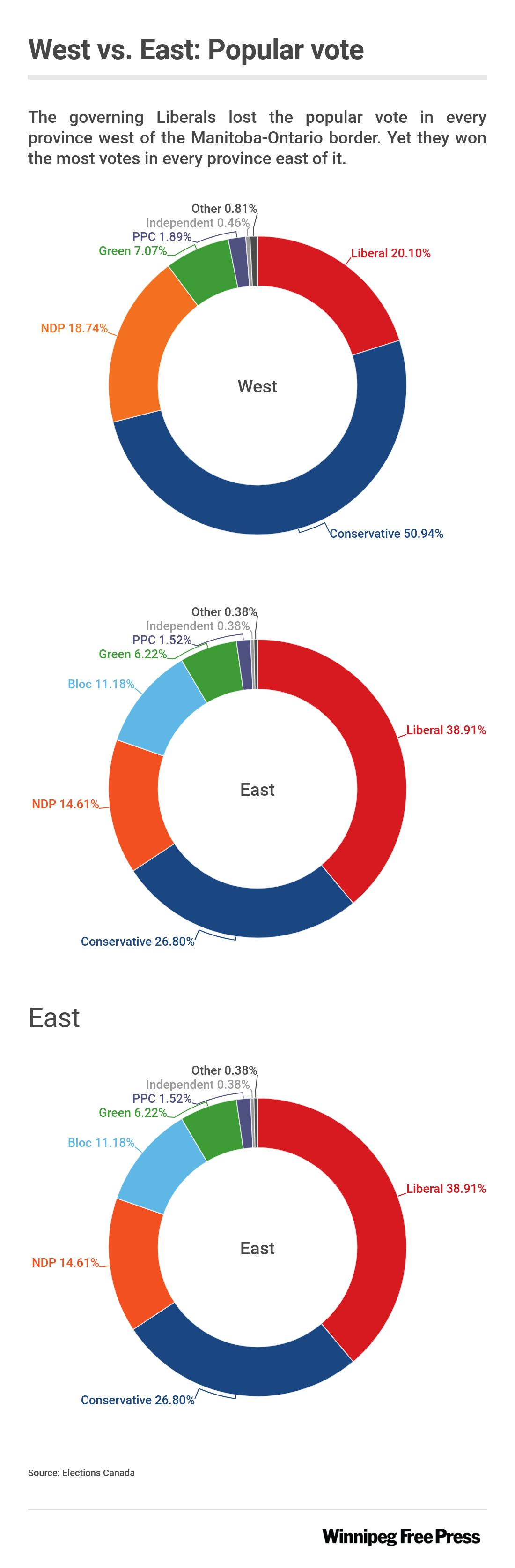 Graphic comparing popular vote east and west of the Manitoba-Ontario border