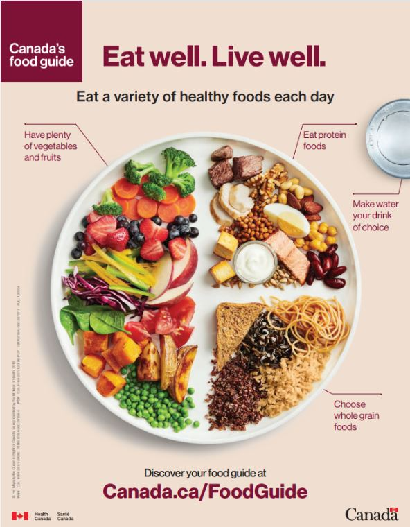 Canada's new food guide does away with food groups and portion sizes, focusing instead on broader guidelines. The guide recommends Canadians eat vegetables, fruits and whole grains; choose legumes, nuts and tofu more regularly; and make water their beverage of choice. The guide also says processed and prepared foods high in sugar and salt should be limited, with a special emphasis on the health risks of consuming alcohol.