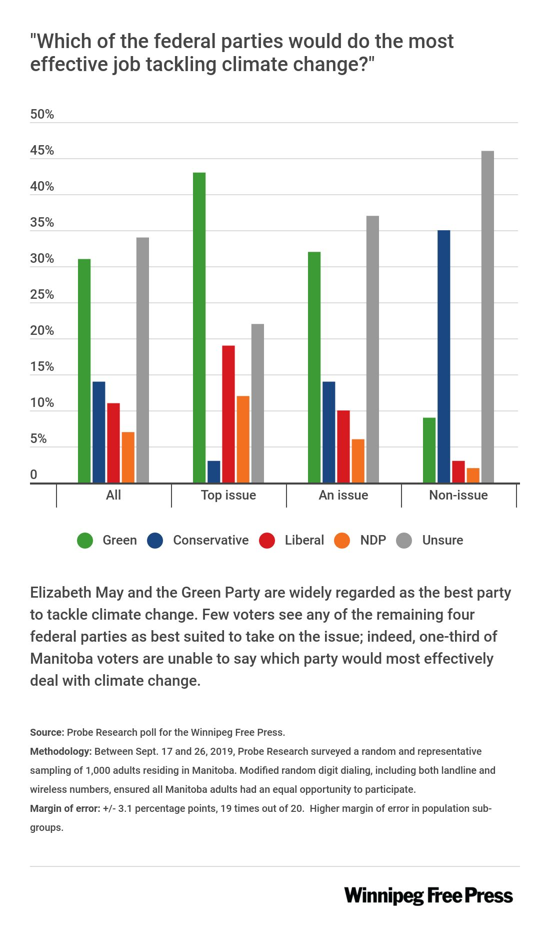 Graphic showing most believe Greens are best to deal with climate change, though many aren't sure.