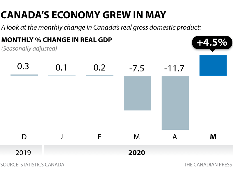 Statistics Canada says the economy grew by 4.5 per cent in May as businesses began to reopen after severe lockdowns of March and April.