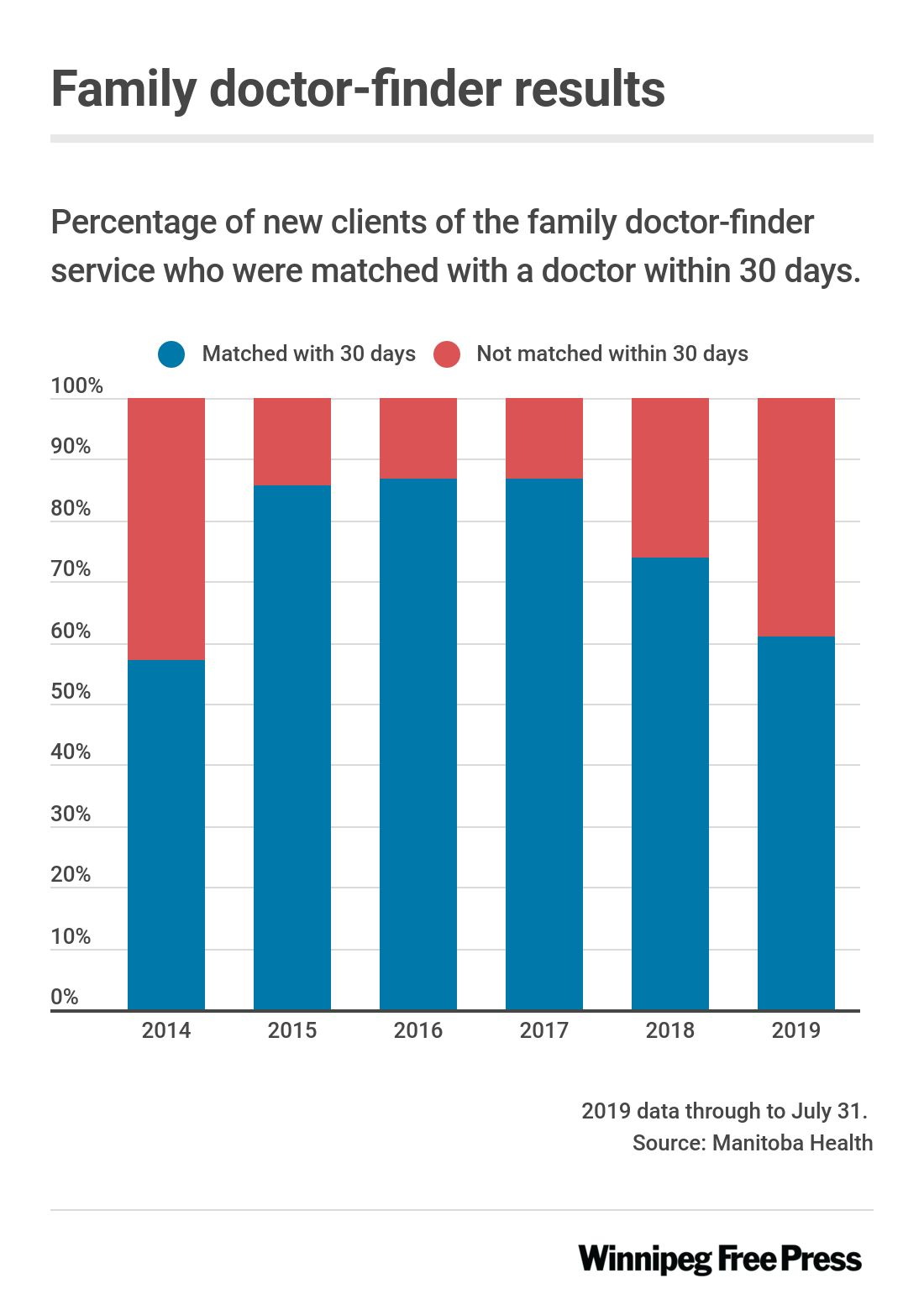 Graphic showing percentage of new clients of the family doctor finder service who were matched within 30 days