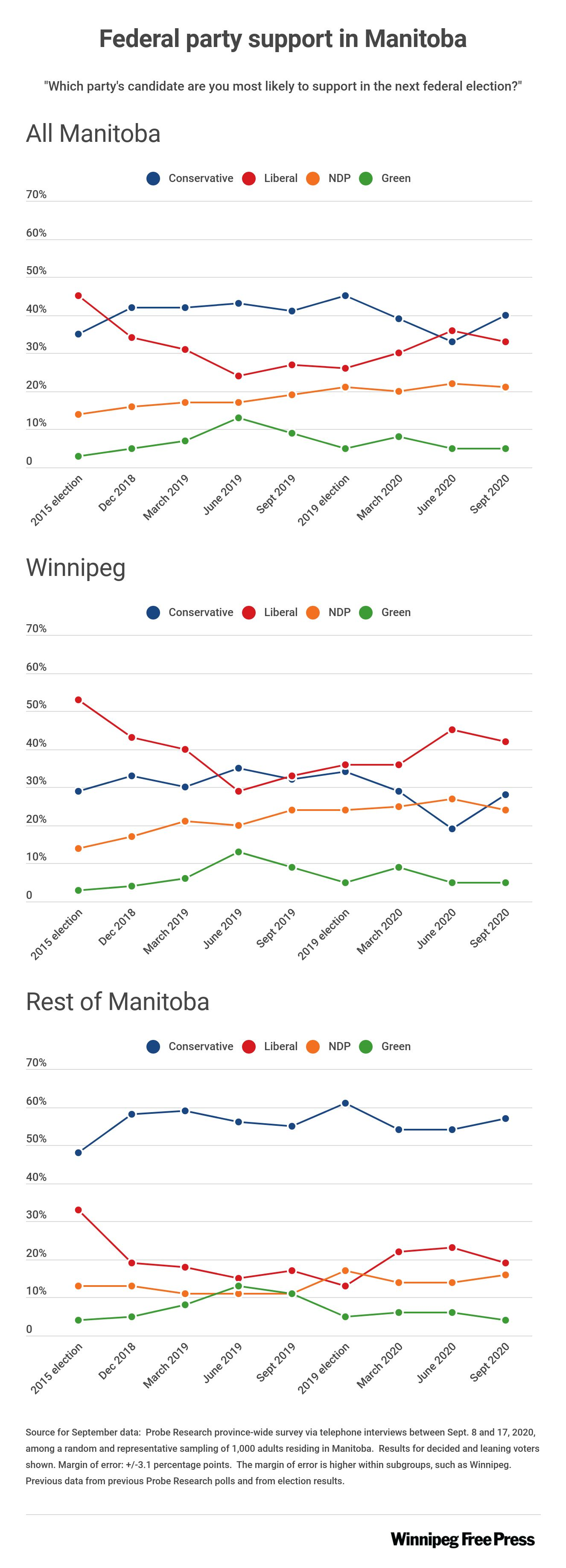 Graphic showing changes in support for federal parties in Manitoba