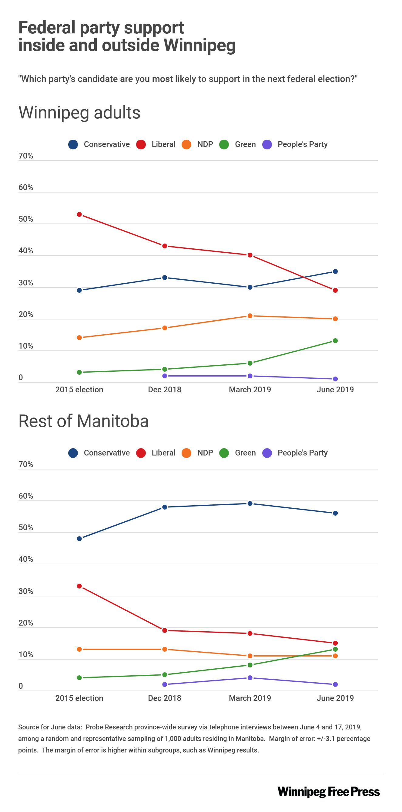 Graphic showing current federal party voting intentions