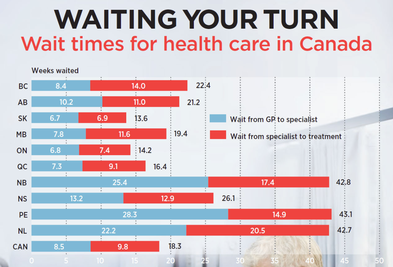 Fraser Institute graphic on wait times by province.