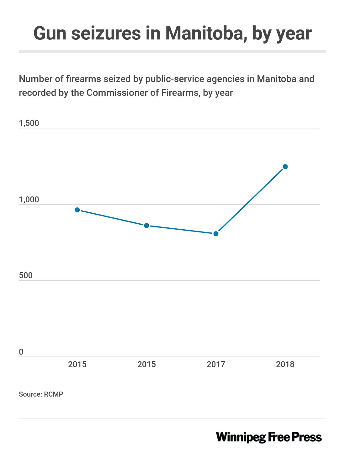 Graphic showing an increasing number of guns seized between 2015 and 2018