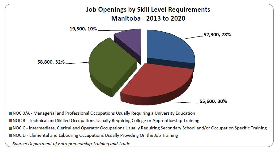 How should workers of the future prepare for those jobs?  Most will require some post-secondary education or training, such as a college or trade certificate or a university degree.