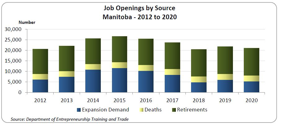 This expansion demand of 64,800, coupled with a replacement demand of 121,400 positions due to retirements (99,500) and deaths (21,900), would result in 186,200 job openings created from 2013 to 2020.