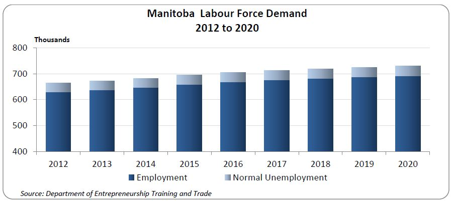 Manitoba's labour force demand (measured by employment plus normal level of unemployment) is expected to grow by an estimated 9.7%, averaging 1.2% each year.  That growth is expected to be strongest in the years two through four, then taper off.