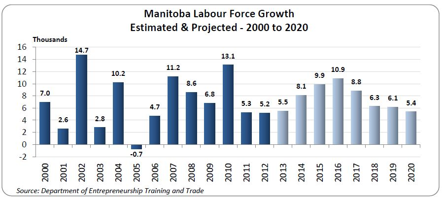 Based on population projections, the labour force of Manitoba is projected to see an average annual growth rate of 1.1%.   Manitoba's labour force is expected to have a higher average annual growth rate over the first four years of the projection, at 1.3%, but will then drop to 0.9% for the following four years. This drop is likely due to the population proportion increasing in older age groups with lower labour force participation rates.