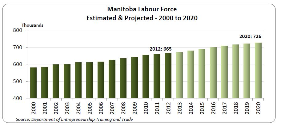 The labour force grew by 8.9% from 2004 to 2012 and is expected to grow by 9.2% in 2020. This growth means, Manitoba will be more than 80% of the way to the aspiration goal, stated in the November 19, 2012 Speech from the Throne, of adding 75,000 more workers to the labour force by 2020. (Manitoba Statistics Bureau)