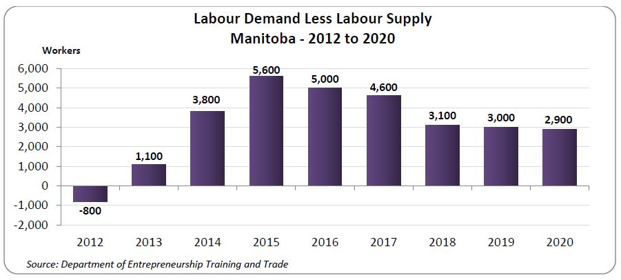 Growth in the demand for workers is expected to outpace growth in the supply of workers, particularly in the middle of the forecast period.   The estimated worker shortage and labour market tightness would substantially increase if the immigration growth targets Manitoba has set are not realized, or if new entrants or other mobility workers are not available in the local labour market.
