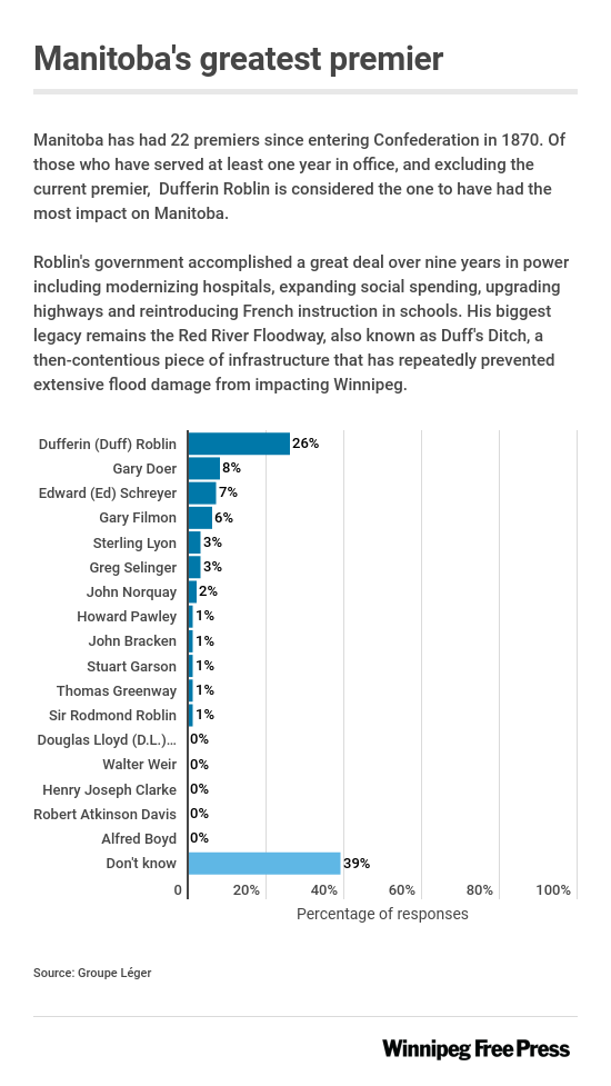 Chart showing Dufferin Roblin as the Premier considered to have had greatest impact on Manitoba